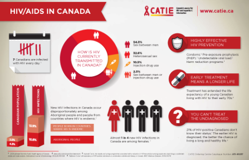 2015-11-25-Infographic-HIV-AIDS-in-Canada-EN---WEB